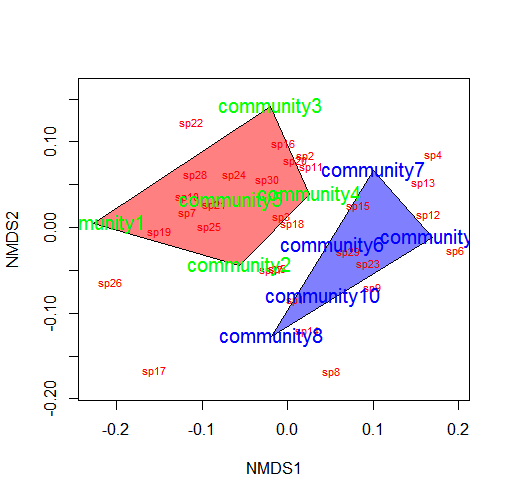 NMDS Tutorial in R – sample(ECOLOGY)