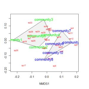 nmdsconvex