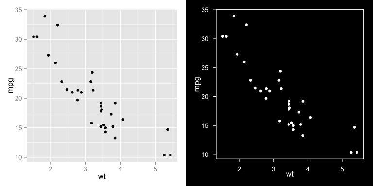 Black theme for ggplot2 – sample(ECOLOGY)