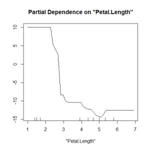 partial_plot