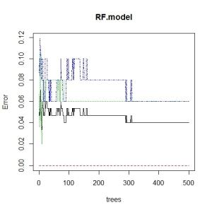 rf_error